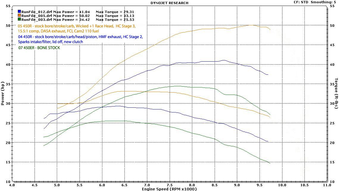 Hott Boys Racing - Little Bike 450cc Dyno Graphs